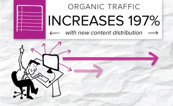 Find out how one of Brafton's clients increased its organic search traffic nearly 200 percent with a content distribution strategy.