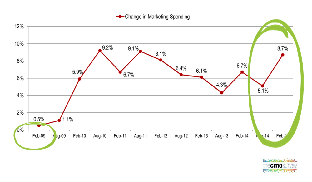 marketers spending more in 2015