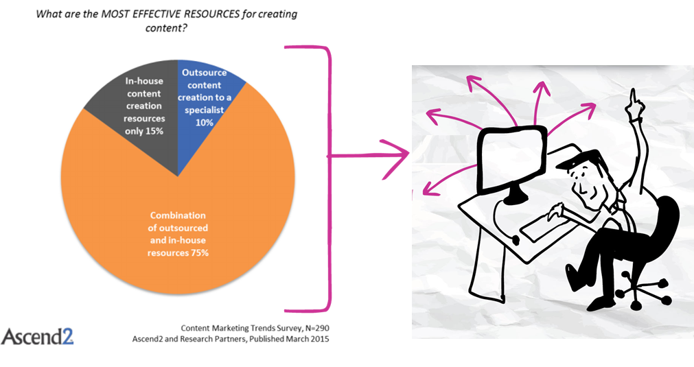 marketers who outsource content creation