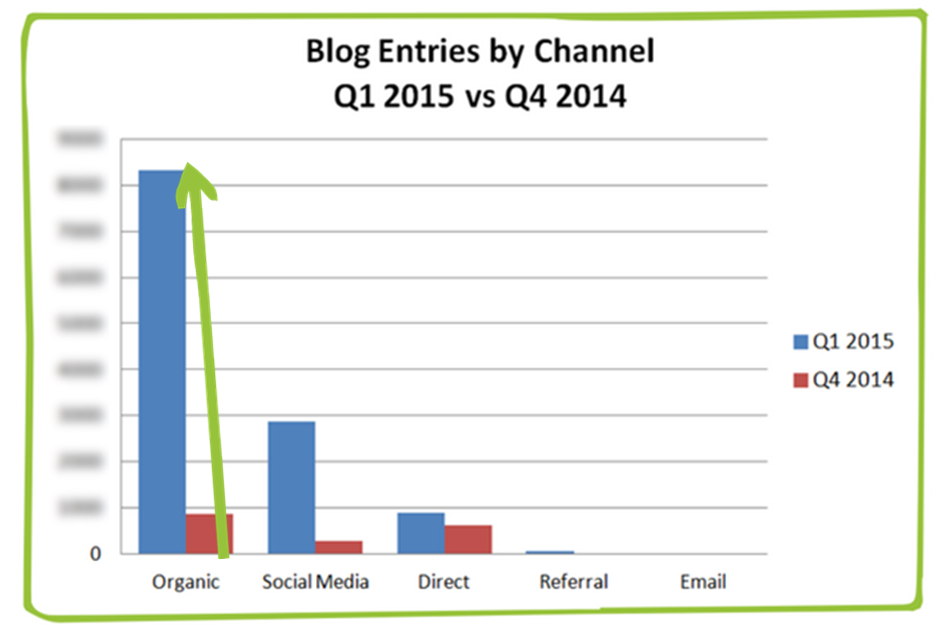Blog traffic by channel