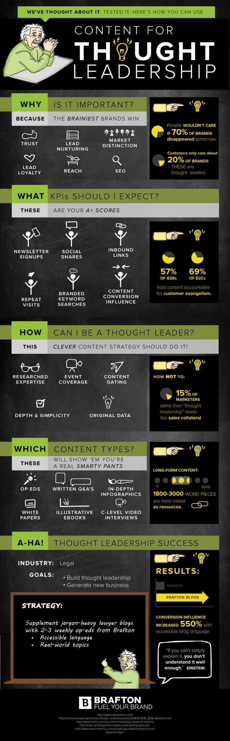 Content marketing is an opportunity to build thought leadership with the right strategy & KPIs. Here's a graphic on how to build & measure brand authority.