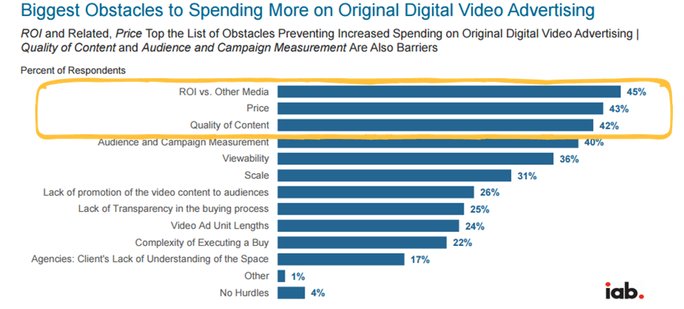 Biggest obstacles in video marketing