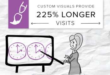 One Brafton client added custom graphics to its blog and nearly tripled engagement. Here's a look inside the strategy, with tips for your marketing.
