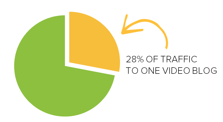 Video blog stats