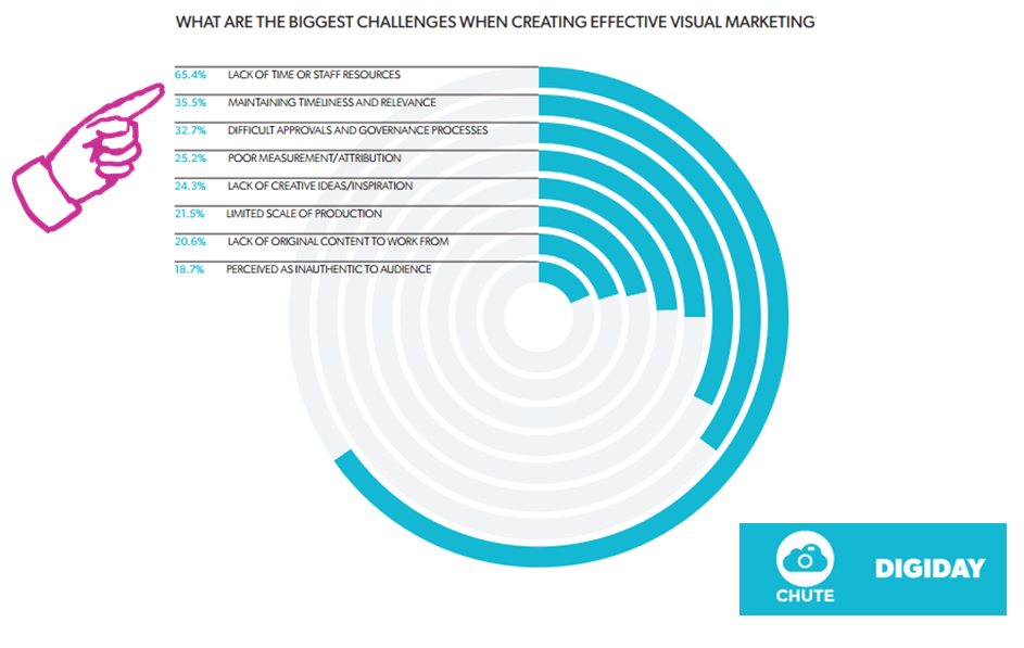 Visual content takes up a lot of marketers' time