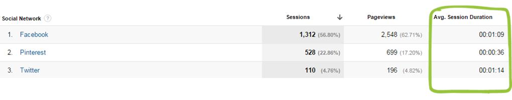 avg session duration for social media visits