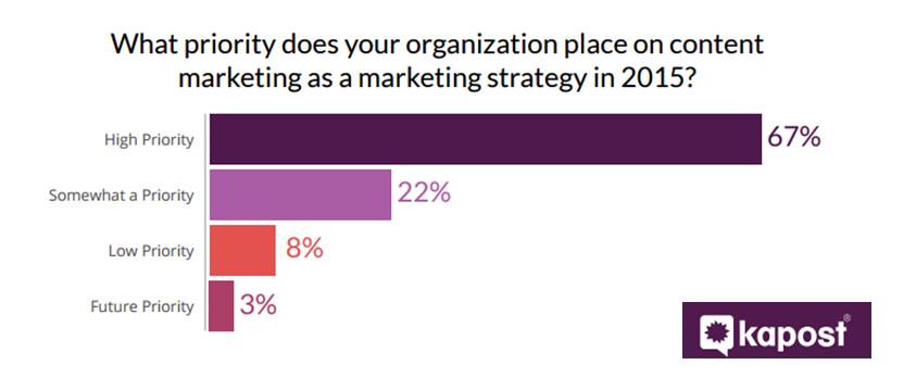 content marketing top priority