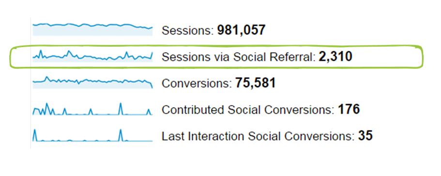 sessions via referral traffic