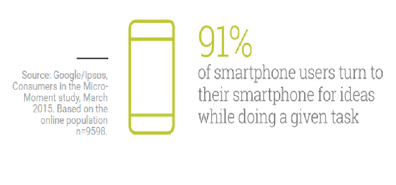 smartphone users conduct mobile searches