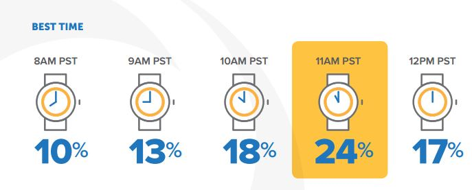 Best time to hold a webinar