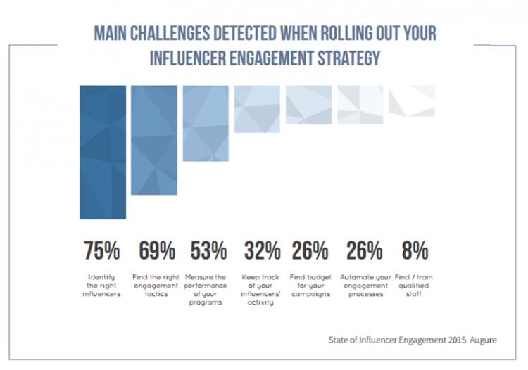 Influencer Engagement Chart Brafton Augure
