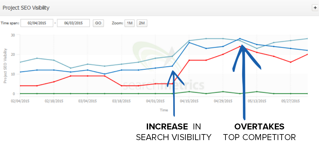 SEO visibility for HR company