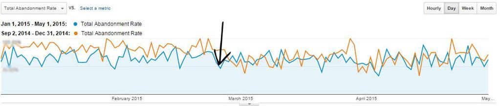 abandonment rate metrics