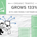 Software company increases organic traffic 133 percent with a blog content strategy that appeals to users.