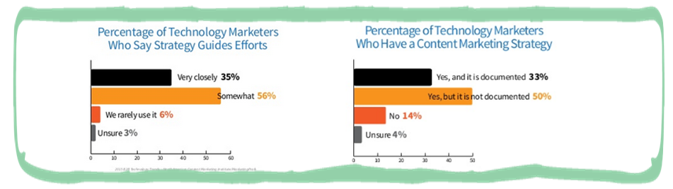 technology marketers struggle to produce engaging content