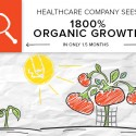 Here's how one of Brafton's healthcare clients generated more organic traffic with a content strategy in a short period of time.