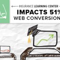 An insurance company worked with Brafton's content writers to create a learning center that was driving traffic and influencing sales opportunities.