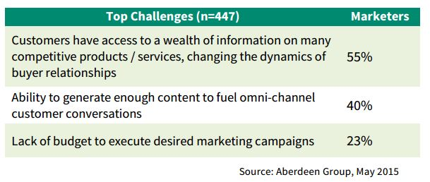 Top challenges for marketers