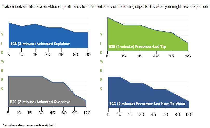 Video drop off rates