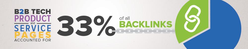 brafton b2b tech backlink infostat 3