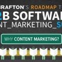 B2B software content marketing image