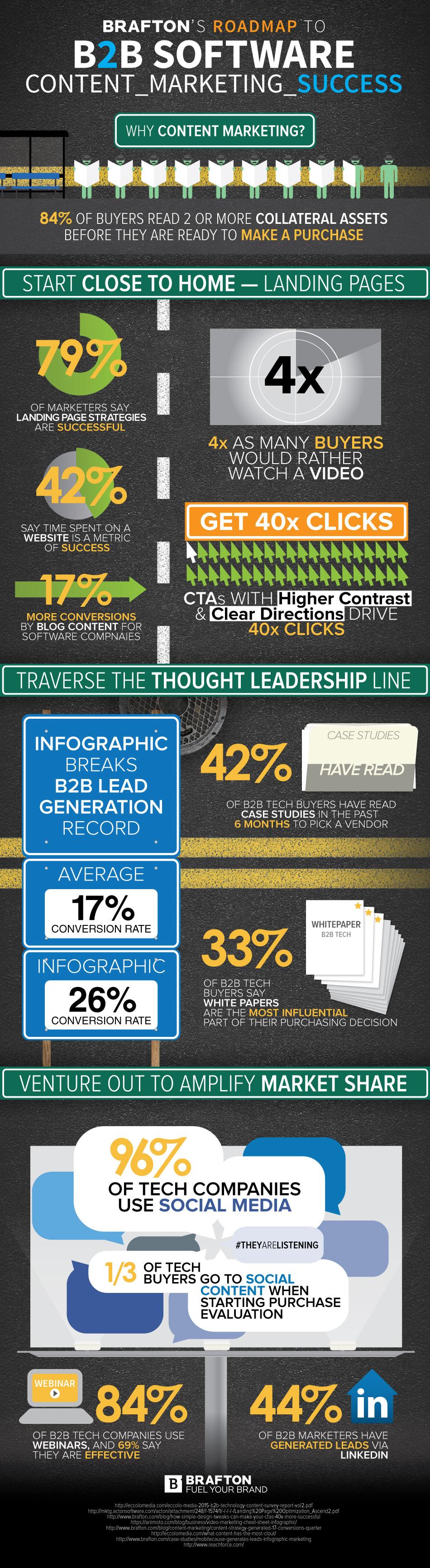 B2BTech_Infographic_High-Lite