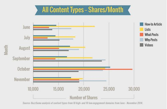 Content types that get the most shares