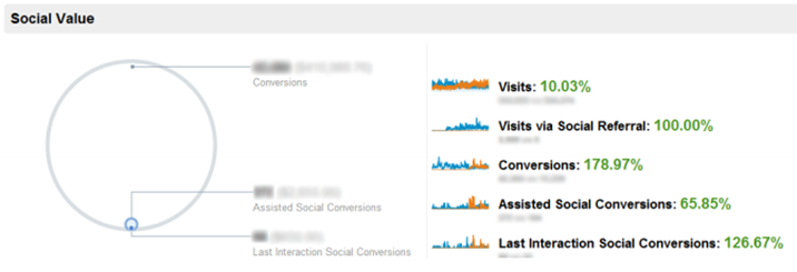 Daniels Trading Social Media Stats