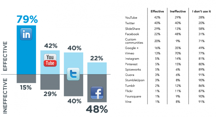 LinkedIn best for B2B lead gen