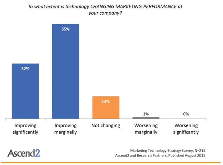 Marketing Tech Pic 1 Ascend 2