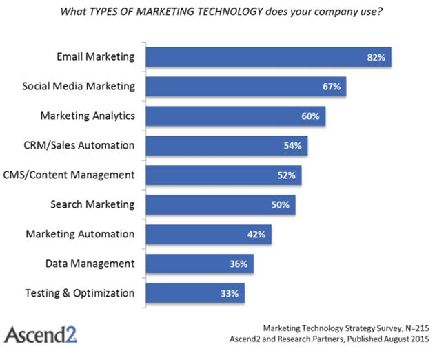 Marketing Tech Pic 2 Ascend 2