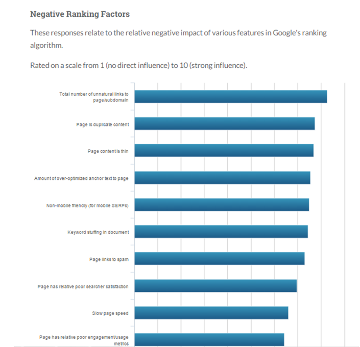 Negative SEO factors