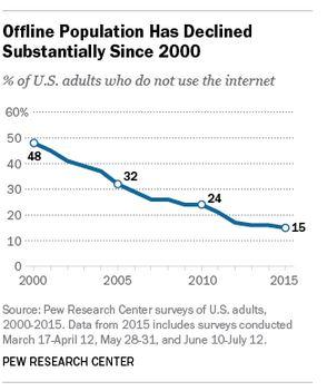 Offline population
