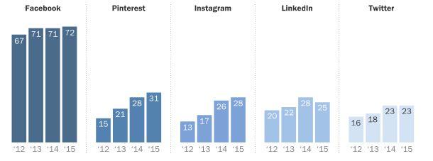Pew social media data