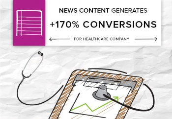 Lead generation is a top goal for marketers, and Brafton helped this healthcare company generate 170% more conversions quarter over quarter with a news strategy.