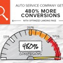 Brafton helped an auto services company generate 5 times the number of website conversions with an optimization strategy.