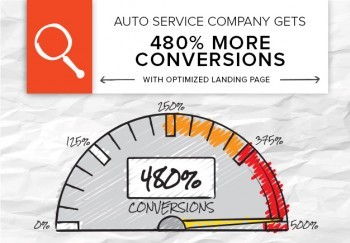 An auto company partnered with Brafton for blog content, and got 480% more conversions when we optimized one of its main promotion landing pages.