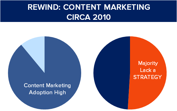 content marketing 2010