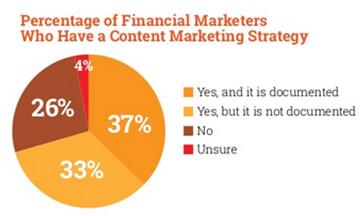 Content Marketing Institute Finance Stat