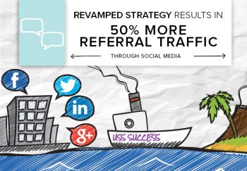 Our client understood the importance of social media, but didn't have the time or resource to post consistently. Here are three ways we boosted Facebook engagement and brought more referral traffic to their website.