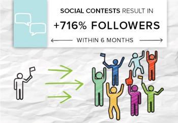 Industry: FinanceContent: Social media contests Highlights:  716% follower increase within six months People are picky about the brands they follow on social media. Most audiences want to be entertained or…