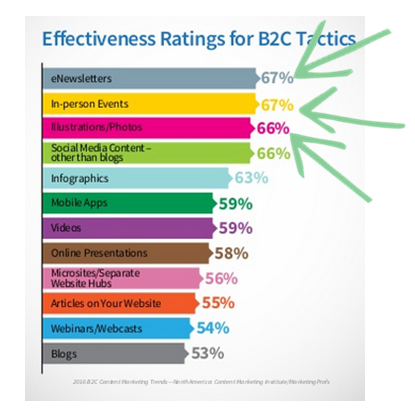 B2C Content Effectiveness CMI Research