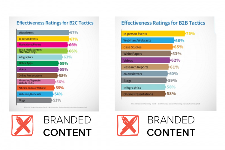 Branded Content Effectiveness Pic 2