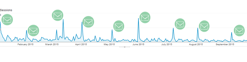 Email Referral Traffic Boost