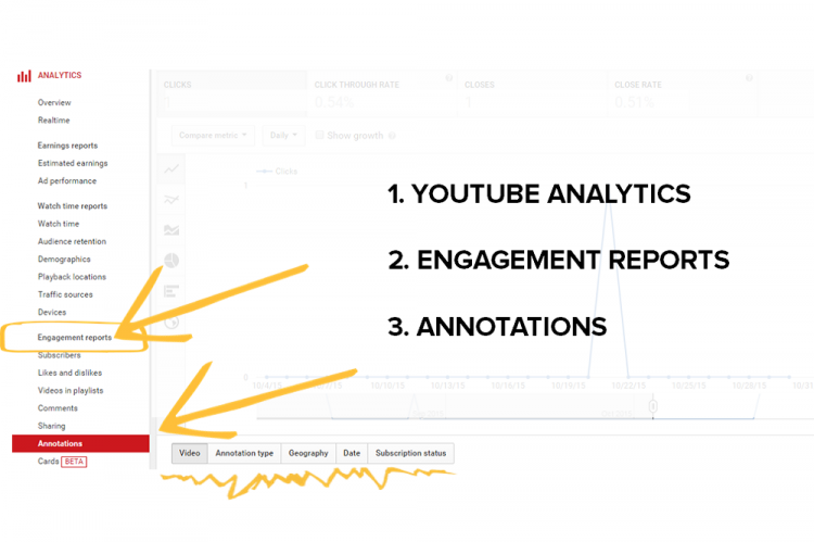 Annotations report in YouTube Analytics