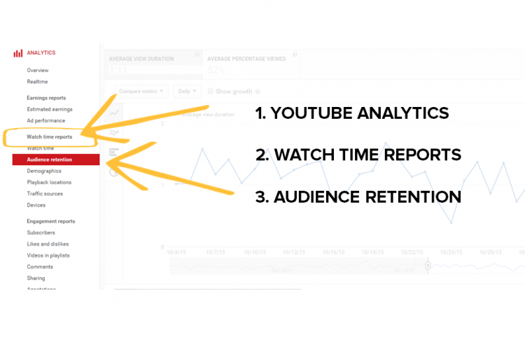 Audience Retention Report in YouTube Analytics