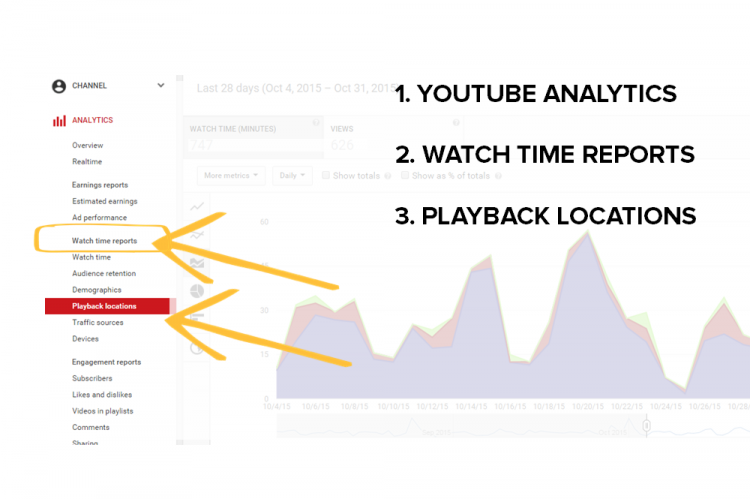 Playbacks Location Report in YouTube Analytics