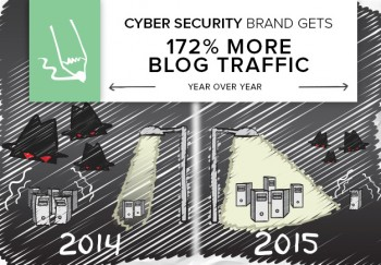 Content marketing results for an IT security brand? 172% more blog traffic year over year.