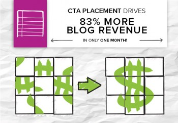 The placement of product CTA buttons had an immense impact on an eCommerce blog's revenue growth.