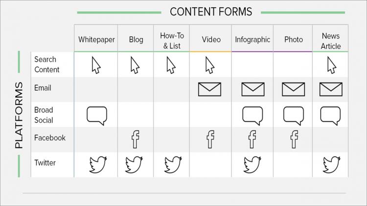 Content Forms vs Platforms
